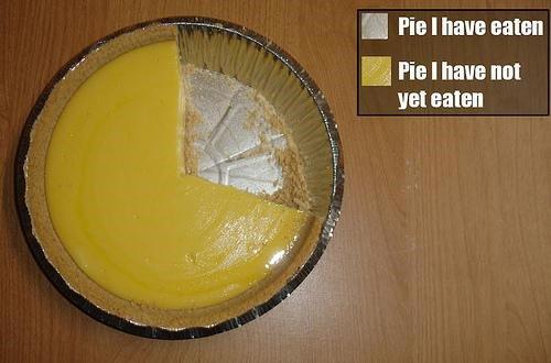 Pie-I-have-Eaten