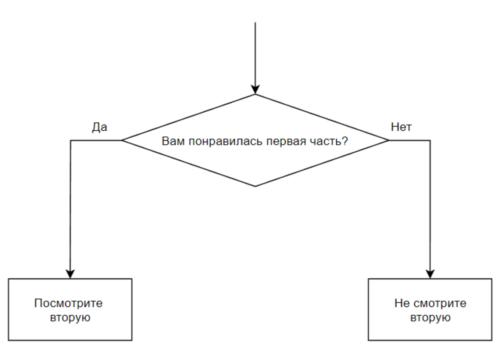 схема о фильме Кингсман Вадима Елистратова